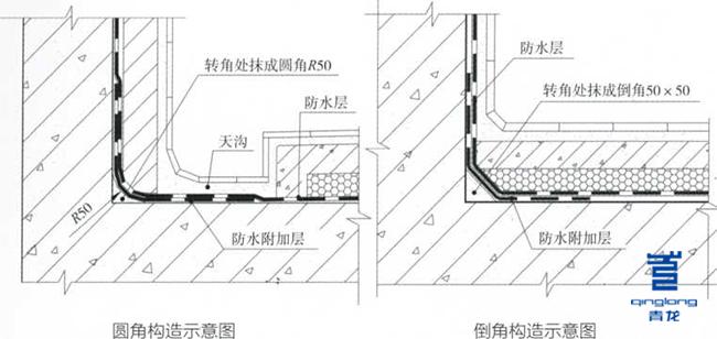 根据屋面排水平面图确定水落□位置及排水走向,测量和确定最高点标高