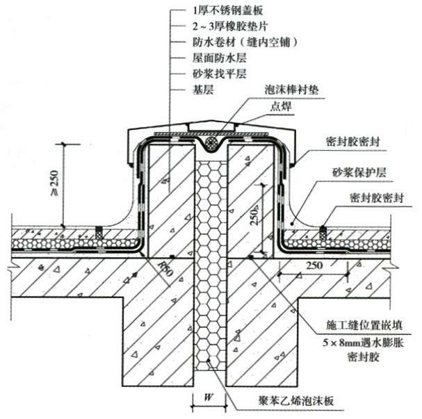 1.对变形缝的防水处理必须选用变形能力强及耐老化性能的合成高分子防水卷材,并应具备有效的密封构造措施。 2.屋面变形缝应避免设计成平缝,变形缝墙应采用C20混凝土浇筑,不得采用砖砌。变形缝墙体宜与屋面结构板一起浇捣,不留施工缝。如不能一次浇捣,应在墙体浇捣前施工缝位置嵌填5x8mm遇水膨胀密封胶。 3.